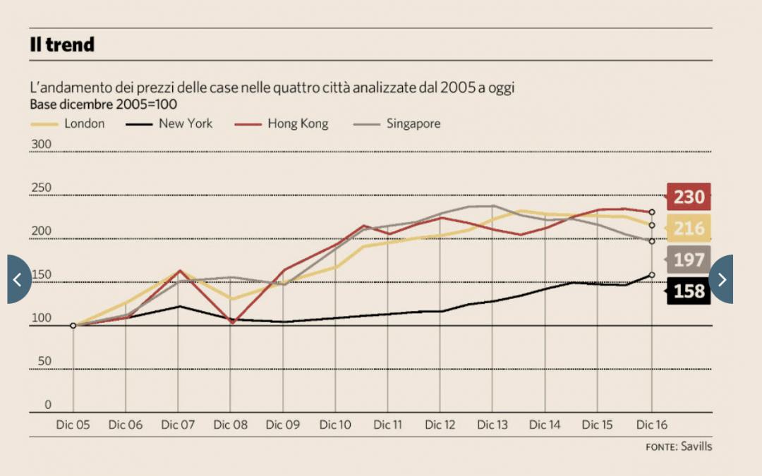 Mercato immobiliare estero: 4 città a confronto
